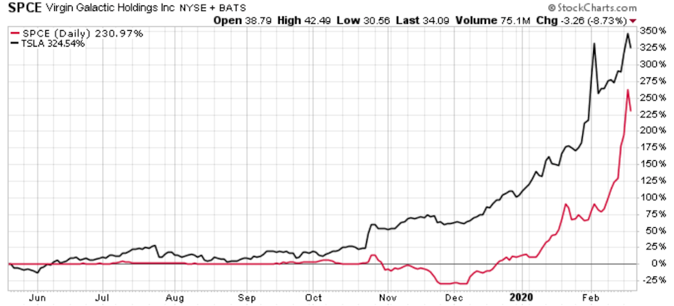 Tesla and Virgin Galactic stocks