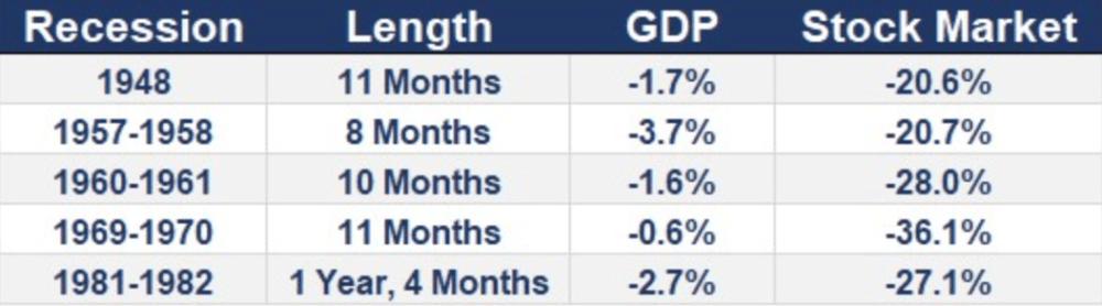 Recessionary market correction