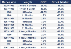 Recession overall picture