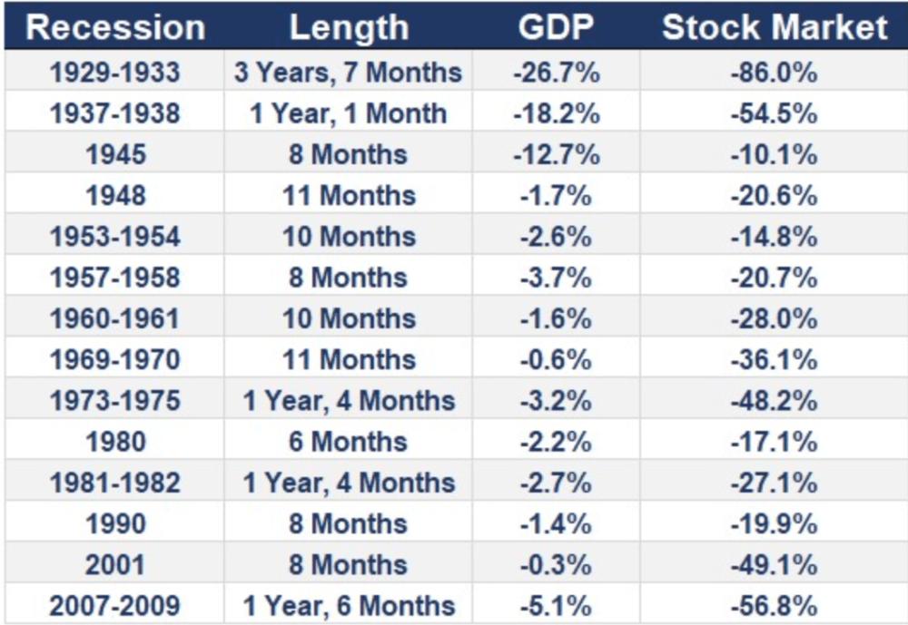 Recession overall picture