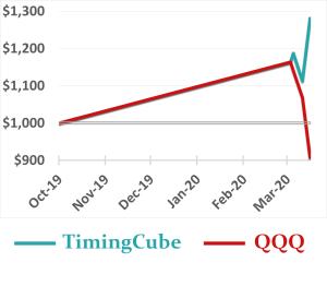 TimingCube during corona virus - COVID-19 period