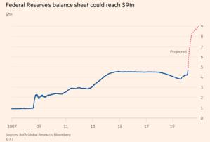 Fed's balance sheet could reach $9tn