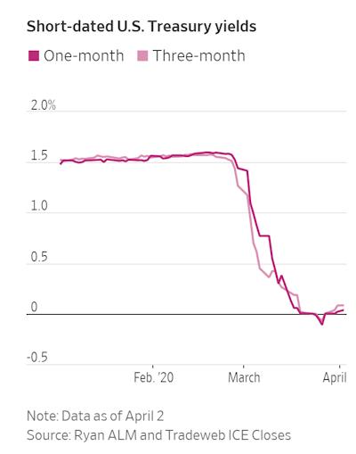 Short-dated U.S. Treasury yields