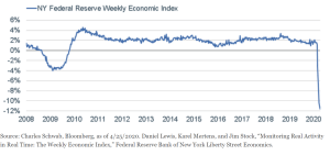 NY Fed's newly-created Weekly Economic Index (WEI)