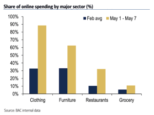 Online spending by sector