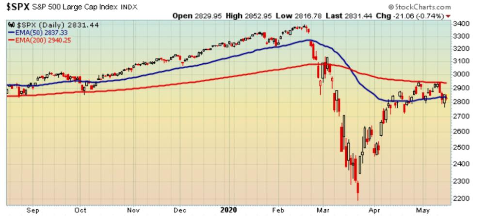 S&P 500 still under its 200-day moving average