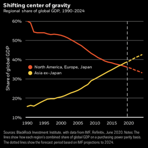 Share of global GDP