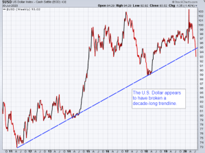 US Dollar breaks below its trendline