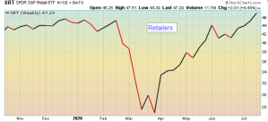 Uptrend in Retail sector