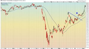 Transportation stocks have broken out