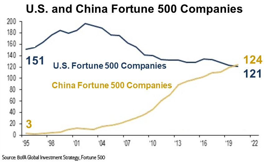U.S. and China Fortune 500 Companies