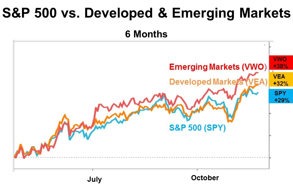 S&P 500 vs. Developed & Emerging Markets