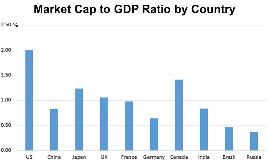 Market Cap to GDP Ratio by Country
