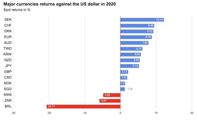 Currencies returns against US Dollar