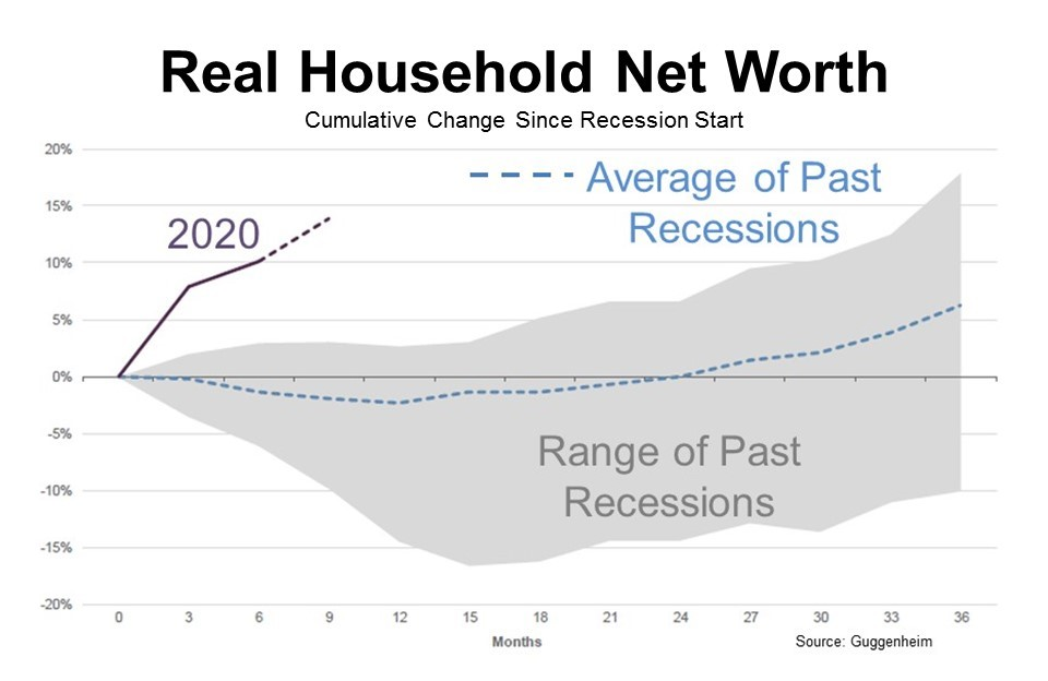 Real household net worth climbed
