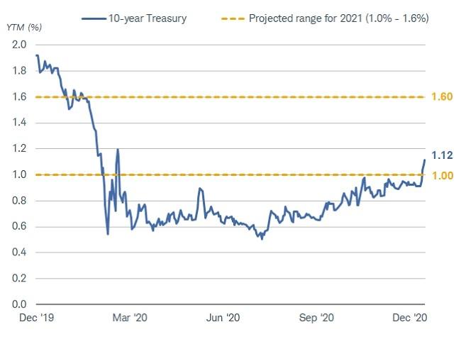 Ten-year Treasury yields