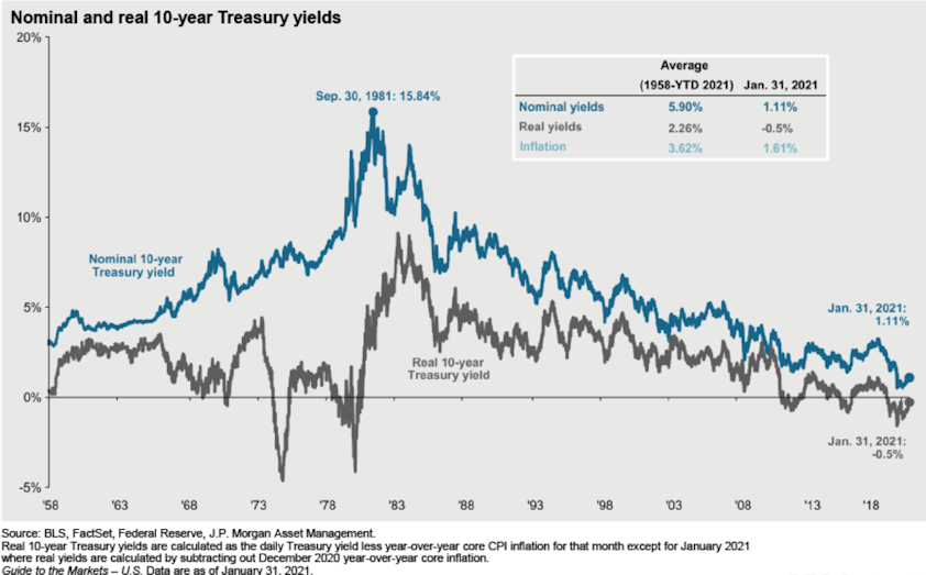 Nominal and real 10-year Treasury yields