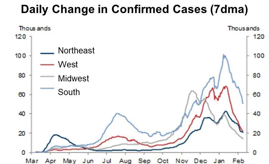 COVID-19 case trend is improving rapidly