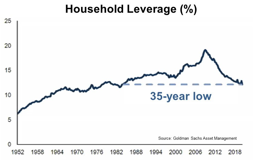 Household leverage is at 35-year low