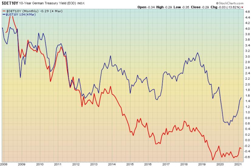 Upturn in U.S. interest rates