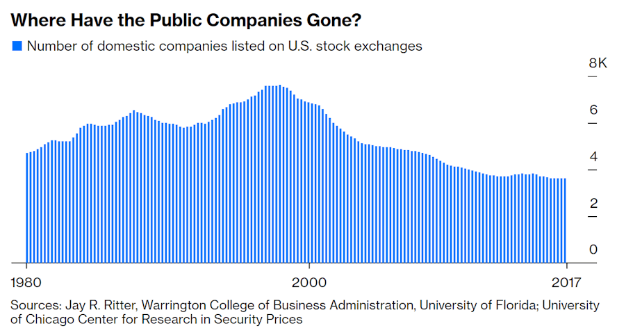 Where have the public companies gone