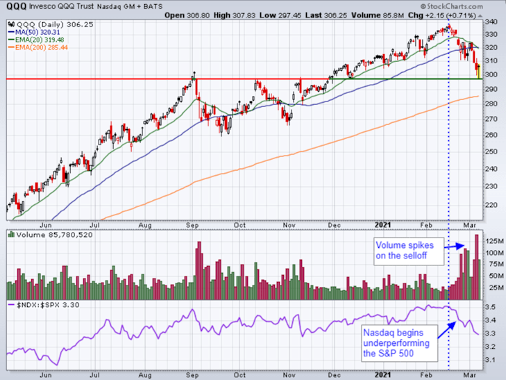 Significant support for QQQ
