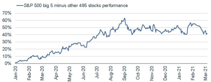 S&P 500 big 5
