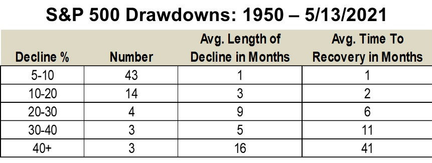 Number of declines in the S&P 500 by percent decline, length of the decline and length of the stock price recovery from 1950 through today