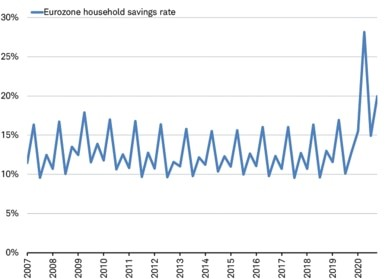 Savings ending the year 7.1% above the 20-year average