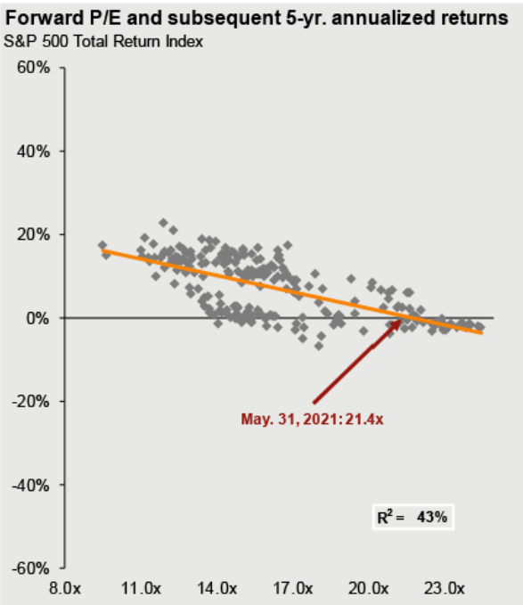 Forward P/E and subsequent 5-yr. annualized returns
