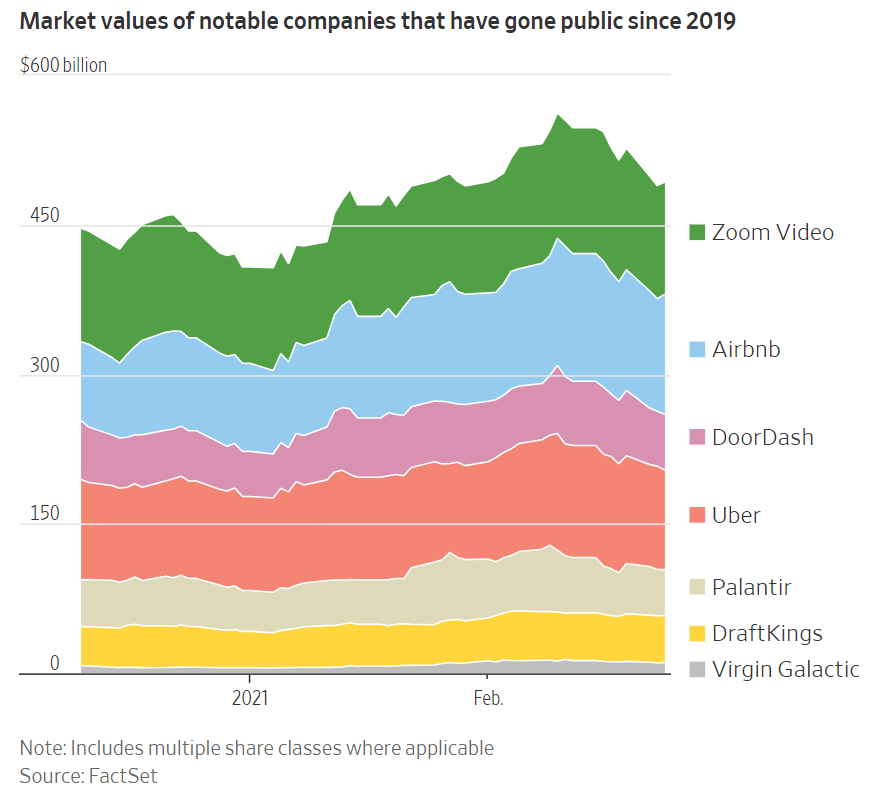 Companies market values since they have gone public