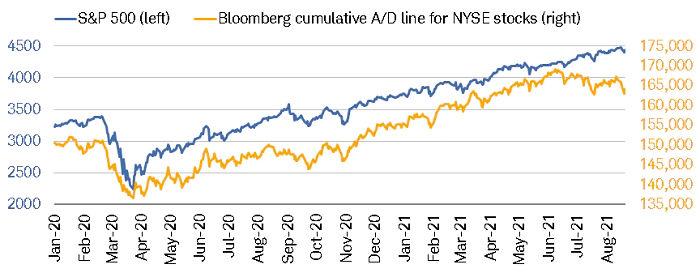 NYSE A/D Struggling