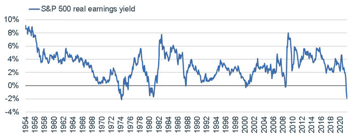 A real problem for the real earnings yield
