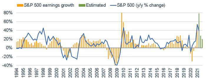 As earnings cool, so does market historically