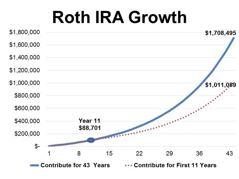 Roth IRA Growth