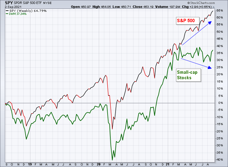 Disparity between the S&P 500 and small-cap stocks