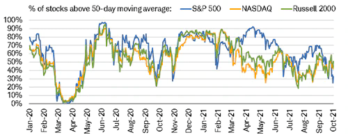 Deterioration in the percentage of stocks trading above their long-term 500-day moving average trendlines