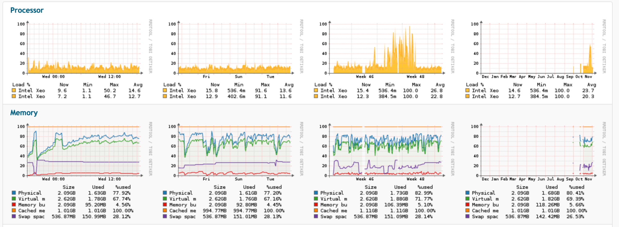 hight resolution of monitoring and improving