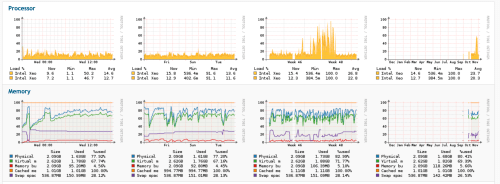 small resolution of monitoring and improving