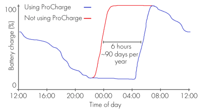 A graph showing the energy savings the ProCharge can offer