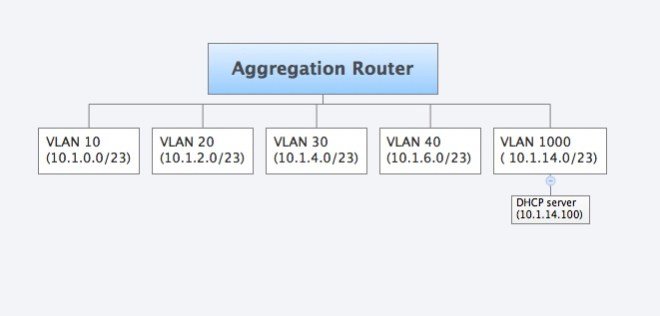 Multiple VLANs and subnets