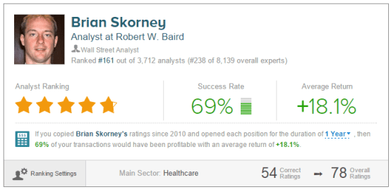 Brian Skorney