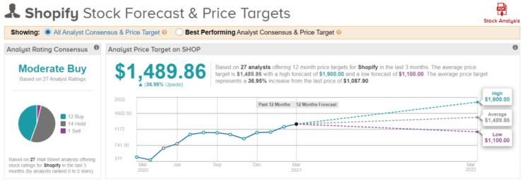 Shopify stock forecast