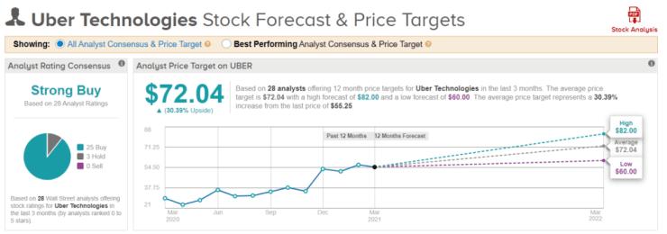 Uber stock prediction