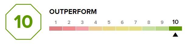 par technology top Score