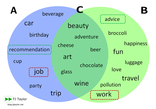 Venn diagram showing countable nouns, uncountable nouns, and nouns that are both