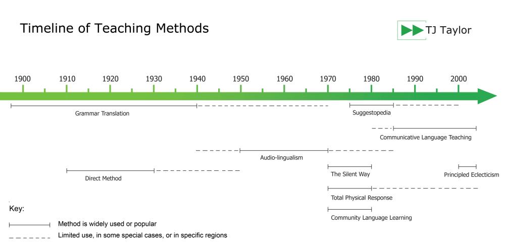 medium resolution of the audio lingual teaching method