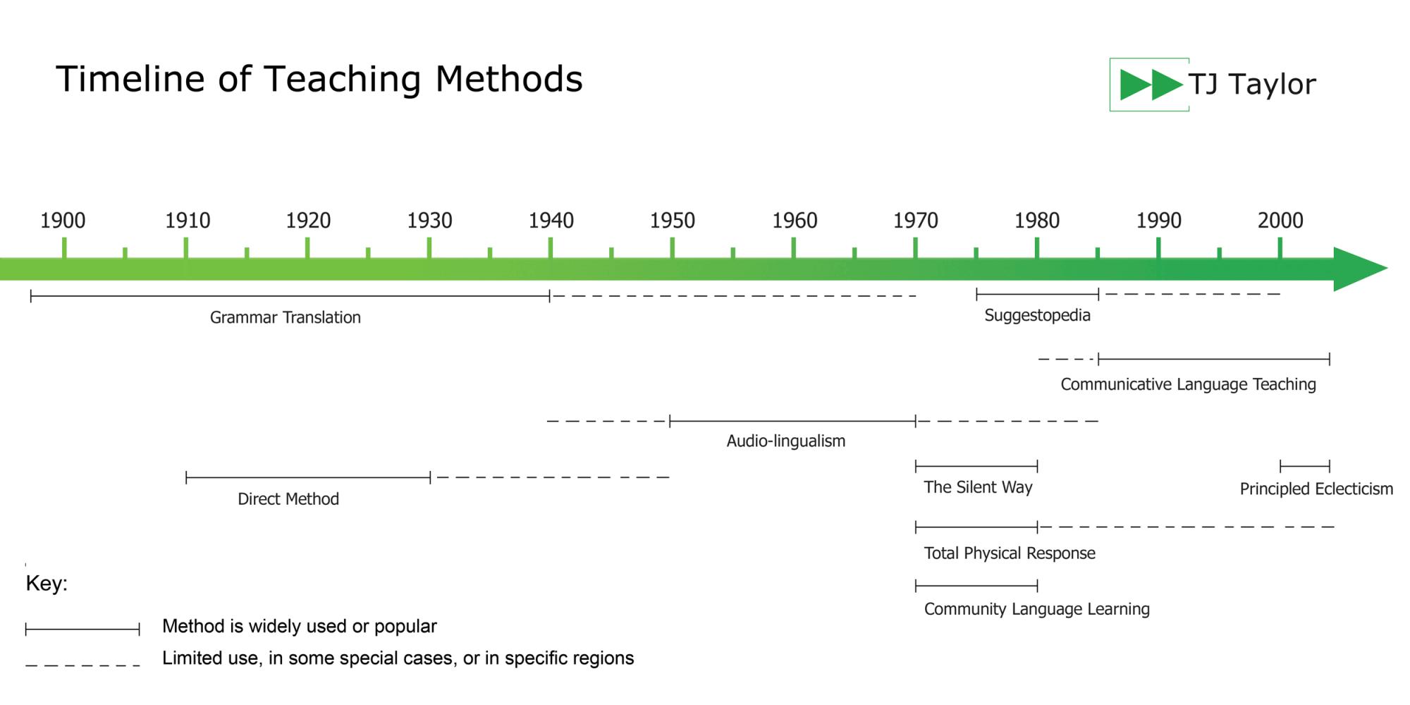hight resolution of the audio lingual teaching method