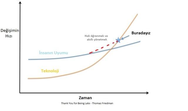 Teknoloji Değişim Hızı
