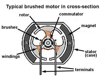 Brush motor diagram download wiring diagrams brush motor diagram newmotorspot co rh newmotorspot co ac brush motor wiring diagram ac brush motor wiring diagram ccuart Choice Image